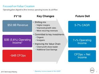 Focused on Value Creation Operating plans aligned to drive revenue, operating income, & cash flow