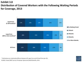 Exhibit 3.8 Distribution of Covered Workers with the Following Waiting Periods for Coverage,  2013