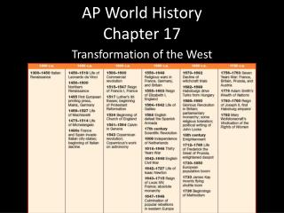 AP World History Chapter 17