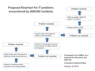 Proposed flowchart for IT problems encountered by JABSOM residents