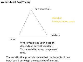 Webers Least Cost Theory
