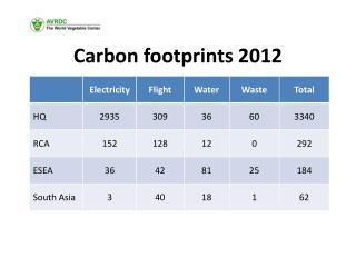 Carbon footprints 2012