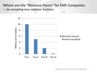 "Where are the ""Revenue Floors"" for EMS Companies ― for accepting  new customer business"