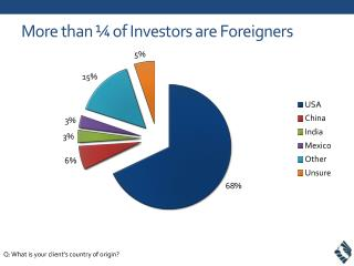 More than ¼ of Investors are Foreigners