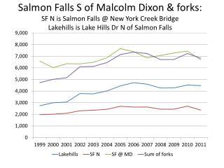 salmon falls fork