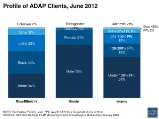 Profile of  ADAP  Clients, June  2012