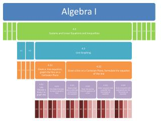 The year-long Algebra I course segmented into nine units.   Our focus is within Unit 4.0.