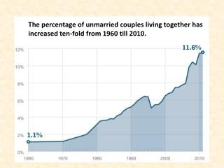 12 percent of couples living together are unmarried