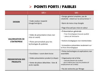 POINTS FORTS / FAIBLES