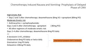 Chemotherapy Induced Nausea and Vomiting- Prophylaxis of Delayed Phase of CINV