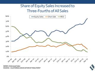 Share of Equity Sales Increased to  Three-Fourths of All Sales