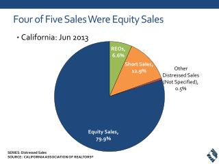 Four of Five Sales Were Equity Sales