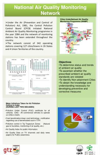 National Air Quality Monitoring Network