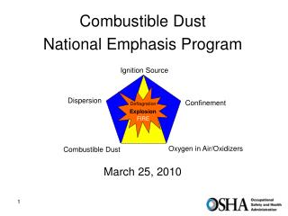 Combustible Dust  National Emphasis Program