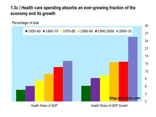 1.3c | Health care spending absorbs an ever-growing fraction of the economy and its growth