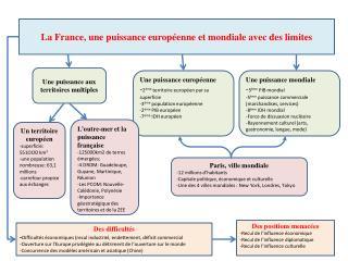La France, une puissance européenne et mondiale avec des limites