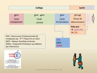 6 ème Cycle d'adaptation