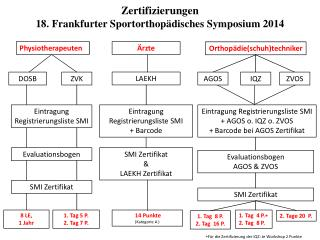 Zertifizierungen  18. Frankfurter Sportorthopädisches Symposium 2014