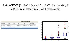 Rain ANOVA (1= BM1 Ocean, 2 = BM1 Freshwater, 3 = BS1 Freshwater, 4 = Cm1 Freshwater)