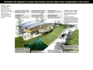 Annotate the diagram to show how homes can be made more sustainable in the future