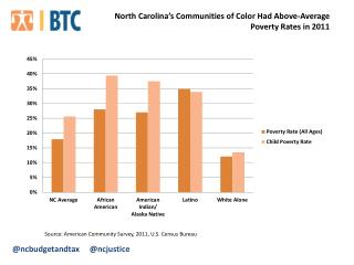Source: American Community Survey,  2011 , U.S. Census Bureau