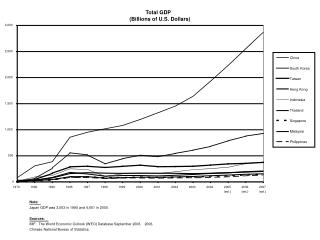 Total GDP
