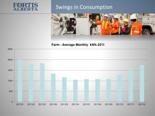 Swings in Consumption