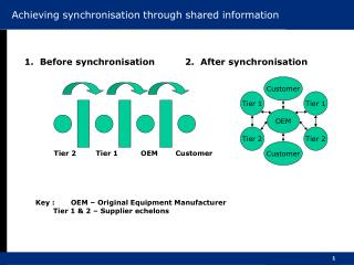Achieving synchronisation through shared information