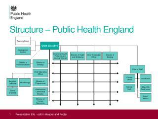 Structure – Public Health England