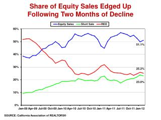 Share of Equity Sales Edged Up  Following Two Months of Decline