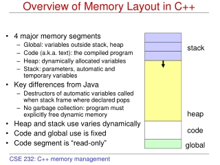 Overview of Memory Layout in C