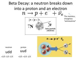 Beta Decay: a neutron breaks down into a proton and an electron