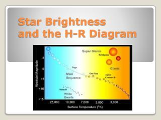 Star Brightness and the H-R Diagram