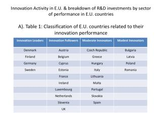 A). Table 1: Classification of E.U. countries related to their innovation performance