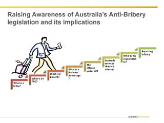 Raising Awareness of Australia's Anti-Bribery legislation and its implications