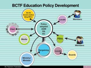 BCTF Education Policy Development