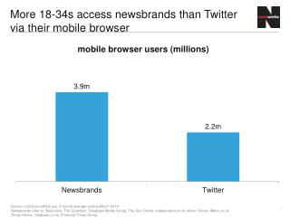 More 18-34s access  newsbrands  than Twitter via their mobile browser