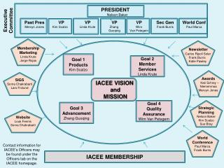 IACEE VISION  and MISSION