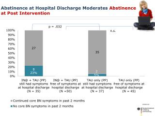 Abstinence  at Hospital  Discharge  Moderates  Abstinence  at Post Intervention