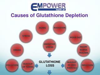 Causes of Glutathione Depletion