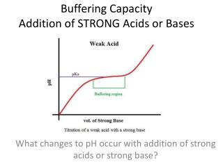 Buffering Capacity Addition of STRONG Acids or Bases