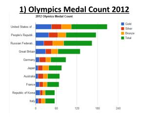 1) Olympics Medal Count 2012