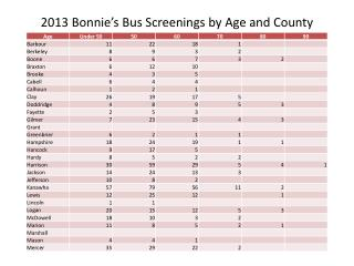 2013 Bonnie's Bus Screenings by Age and County