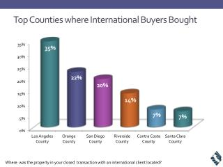 Top Counties where International Buyers Bought