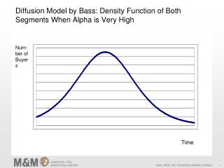 Diffusion Model  by  Bass:  Density Function of Both  Segments  When  Alpha  is Very High