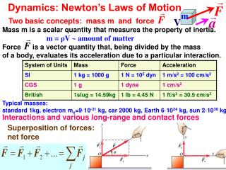 Dynamics: Newton s Laws of Motion