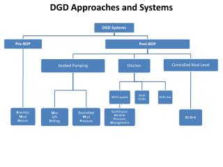 DGD Approaches and Systems