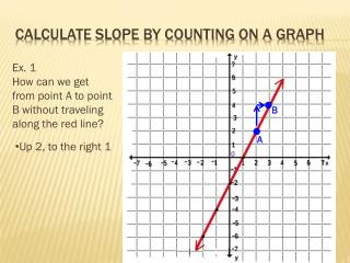 Calculate Slope by counting on a graph