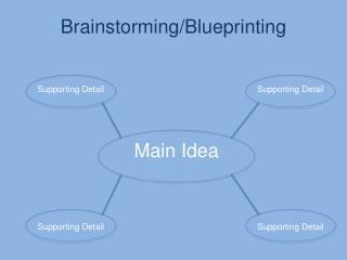 Brainstorming/Blueprinting