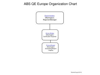 ABS QE Europe  Organization  Chart
